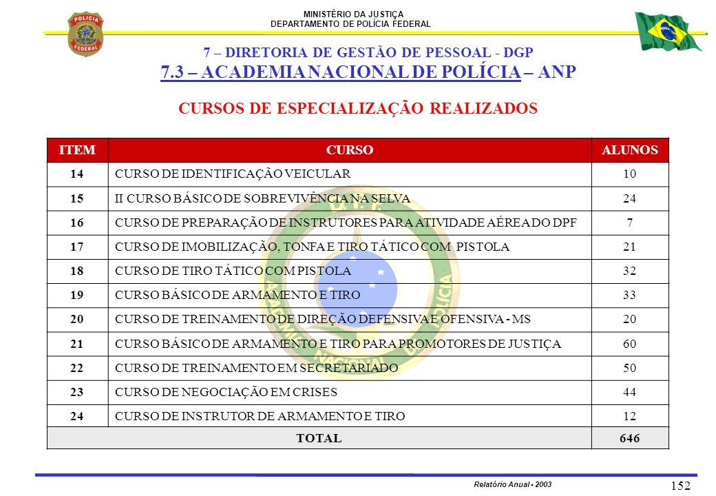 MINISTÉRIO DA JUSTIÇA DEPARTAMENTO DE POLÍCIA FEDERAL Relatório Anual - 2003 152 ITEMCURSOALUNOS 14CURSO DE IDENTIFICAÇÃO VEICULAR10 15II CURSO BÁSICO