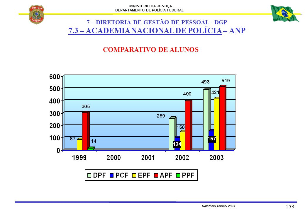 MINISTÉRIO DA JUSTIÇA DEPARTAMENTO DE POLÍCIA FEDERAL Relatório Anual - 2003 153 COMPARATIVO DE ALUNOS 7 – DIRETORIA DE GESTÃO DE PESSOAL - DGP 7.3 –
