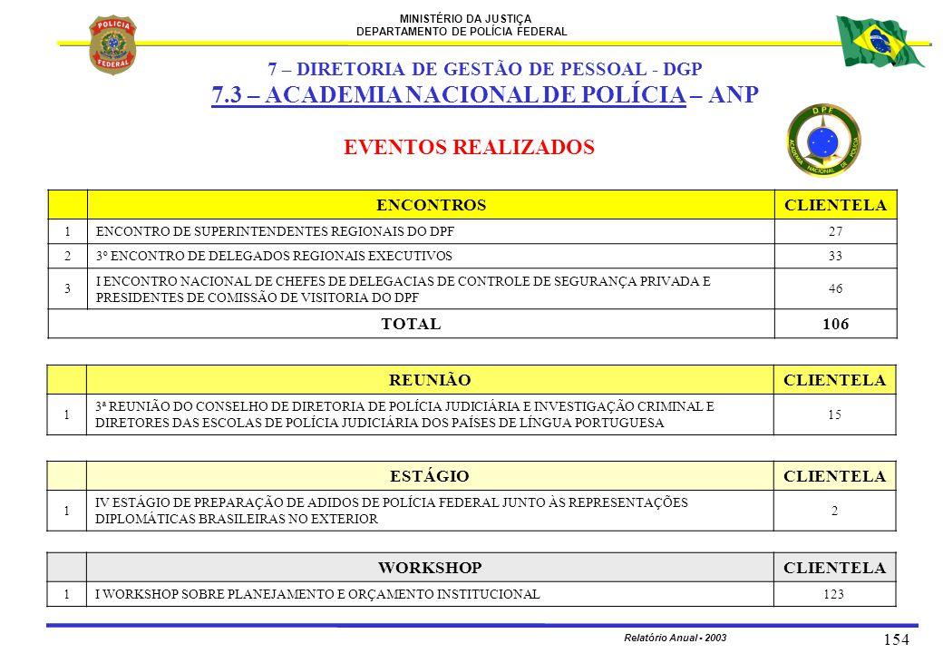 MINISTÉRIO DA JUSTIÇA DEPARTAMENTO DE POLÍCIA FEDERAL Relatório Anual - 2003 154 EVENTOS REALIZADOS ENCONTROSCLIENTELA 1ENCONTRO DE SUPERINTENDENTES R