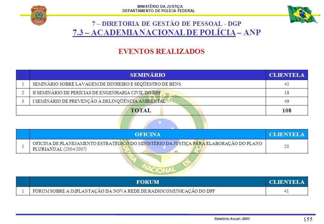 MINISTÉRIO DA JUSTIÇA DEPARTAMENTO DE POLÍCIA FEDERAL Relatório Anual - 2003 155 EVENTOS REALIZADOS OFICINACLIENTELA 1 OFICINA DE PLANEJAMENTO ESTRATÉ