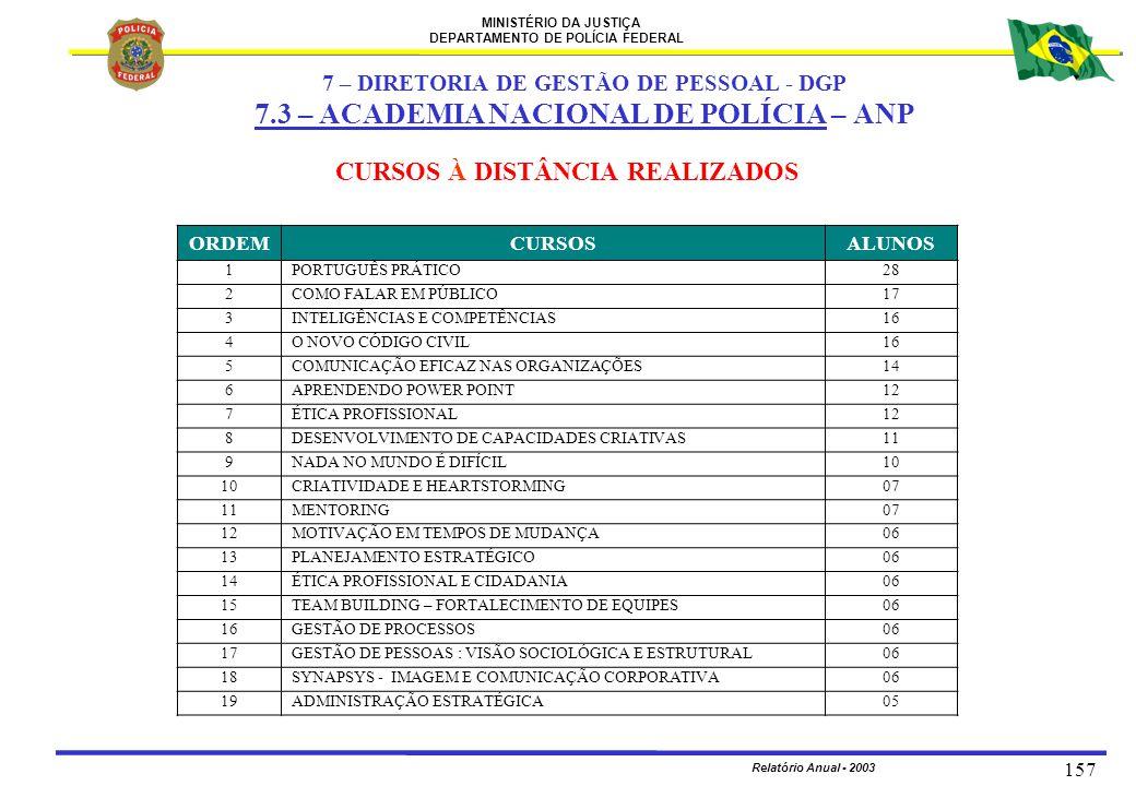 MINISTÉRIO DA JUSTIÇA DEPARTAMENTO DE POLÍCIA FEDERAL Relatório Anual - 2003 157 CURSOS À DISTÂNCIA REALIZADOS ORDEMCURSOSALUNOS 1PORTUGUÊS PRÁTICO28