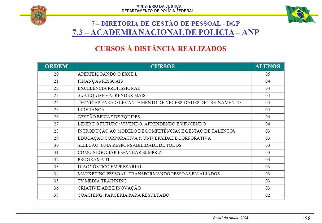MINISTÉRIO DA JUSTIÇA DEPARTAMENTO DE POLÍCIA FEDERAL Relatório Anual - 2003 158 ORDEMCURSOSALUNOS 20APERFEIÇOANDO O EXCE L05 21FINANÇAS PESSOAIS04 22