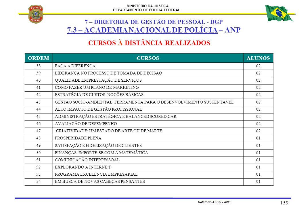 MINISTÉRIO DA JUSTIÇA DEPARTAMENTO DE POLÍCIA FEDERAL Relatório Anual - 2003 159 ORDEMCURSOSALUNOS 38FAÇA A DIFERENÇA02 39LIDERANÇA NO PROCESSO DE TOM