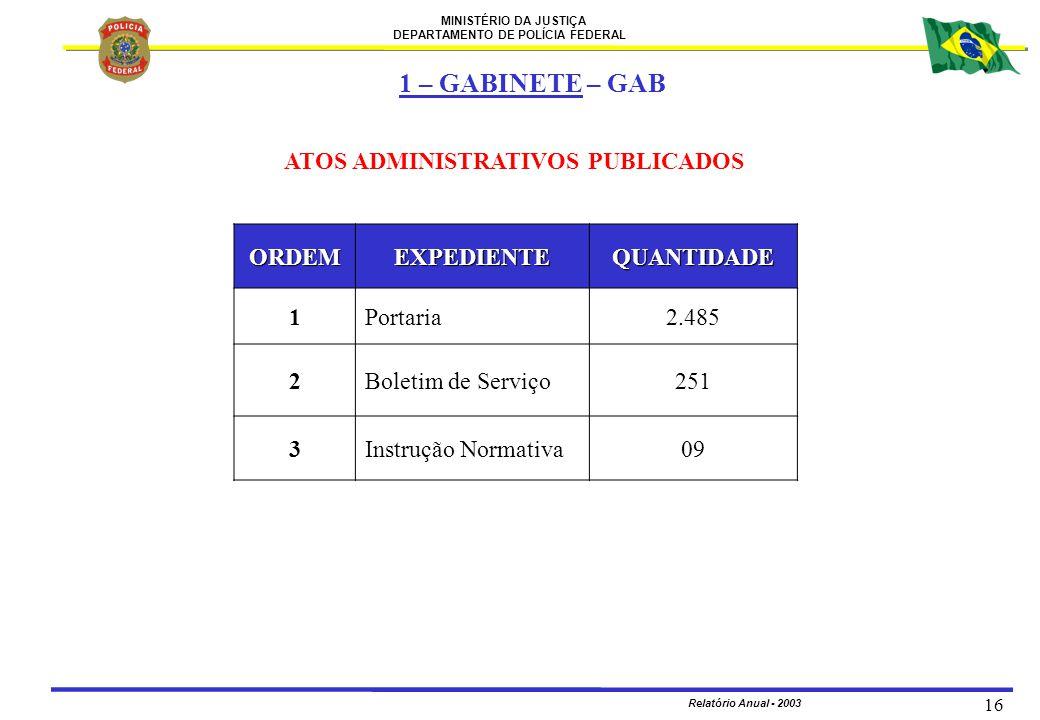 MINISTÉRIO DA JUSTIÇA DEPARTAMENTO DE POLÍCIA FEDERAL Relatório Anual - 2003 16 ATOS ADMINISTRATIVOS PUBLICADOS ORDEMEXPEDIENTEQUANTIDADE 1Portaria2.4