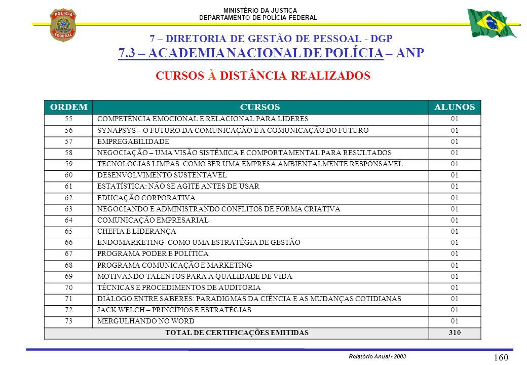 MINISTÉRIO DA JUSTIÇA DEPARTAMENTO DE POLÍCIA FEDERAL Relatório Anual - 2003 160 ORDEMCURSOSALUNOS 55COMPETÊNCIA EMOCIONAL E RELACIONAL PARA LÍDERES01