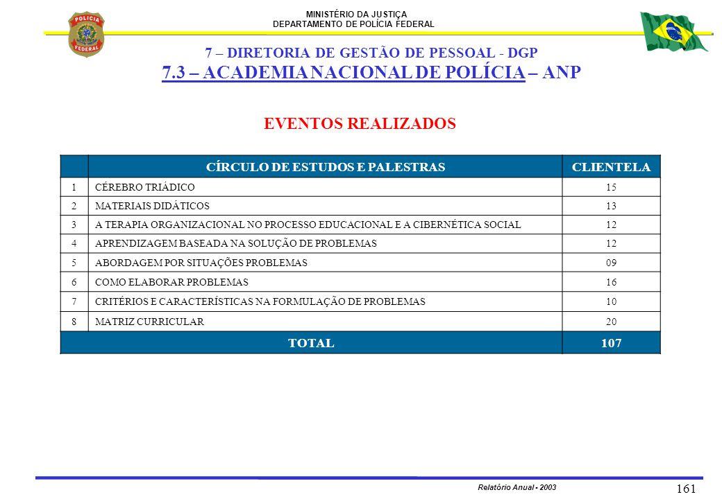 MINISTÉRIO DA JUSTIÇA DEPARTAMENTO DE POLÍCIA FEDERAL Relatório Anual - 2003 161 EVENTOS REALIZADOS CÍRCULO DE ESTUDOS E PALESTRASCLIENTELA 1CÉREBRO T
