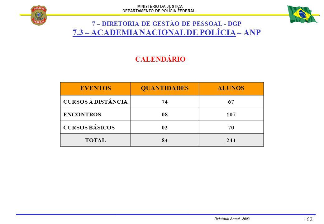 MINISTÉRIO DA JUSTIÇA DEPARTAMENTO DE POLÍCIA FEDERAL Relatório Anual - 2003 162 CALENDÁRIO EVENTOSQUANTIDADESALUNOS CURSOS À DISTÂNCIA7467 ENCONTROS0