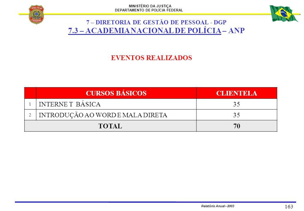 MINISTÉRIO DA JUSTIÇA DEPARTAMENTO DE POLÍCIA FEDERAL Relatório Anual - 2003 163 EVENTOS REALIZADOS CURSOS BÁSICOSCLIENTELA 1 INTERNE T BÁSICA35 2 INT