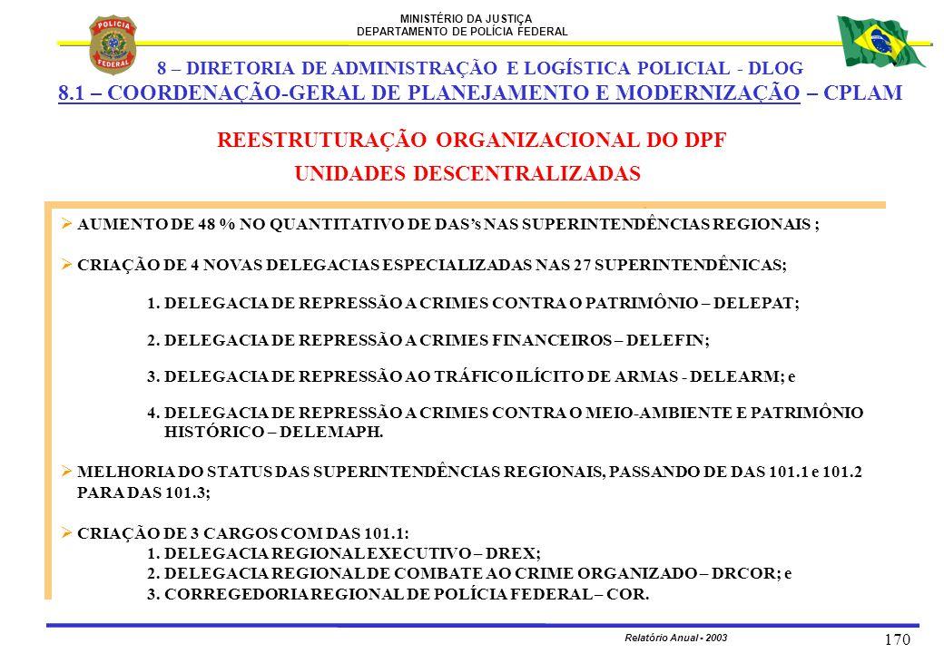 MINISTÉRIO DA JUSTIÇA DEPARTAMENTO DE POLÍCIA FEDERAL Relatório Anual - 2003 170  AUMENTO DE 48 % NO QUANTITATIVO DE DAS's NAS SUPERINTENDÊNCIAS REGI