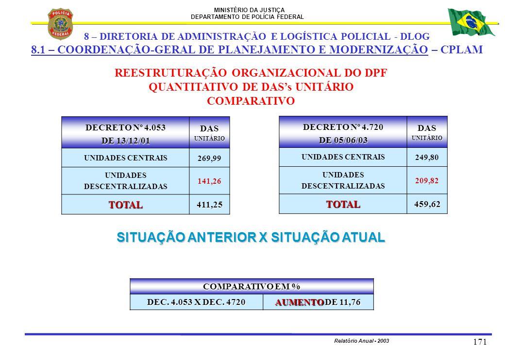 MINISTÉRIO DA JUSTIÇA DEPARTAMENTO DE POLÍCIA FEDERAL Relatório Anual - 2003 171 REESTRUTURAÇÃO ORGANIZACIONAL DO DPF QUANTITATIVO DE DAS's UNITÁRIO C