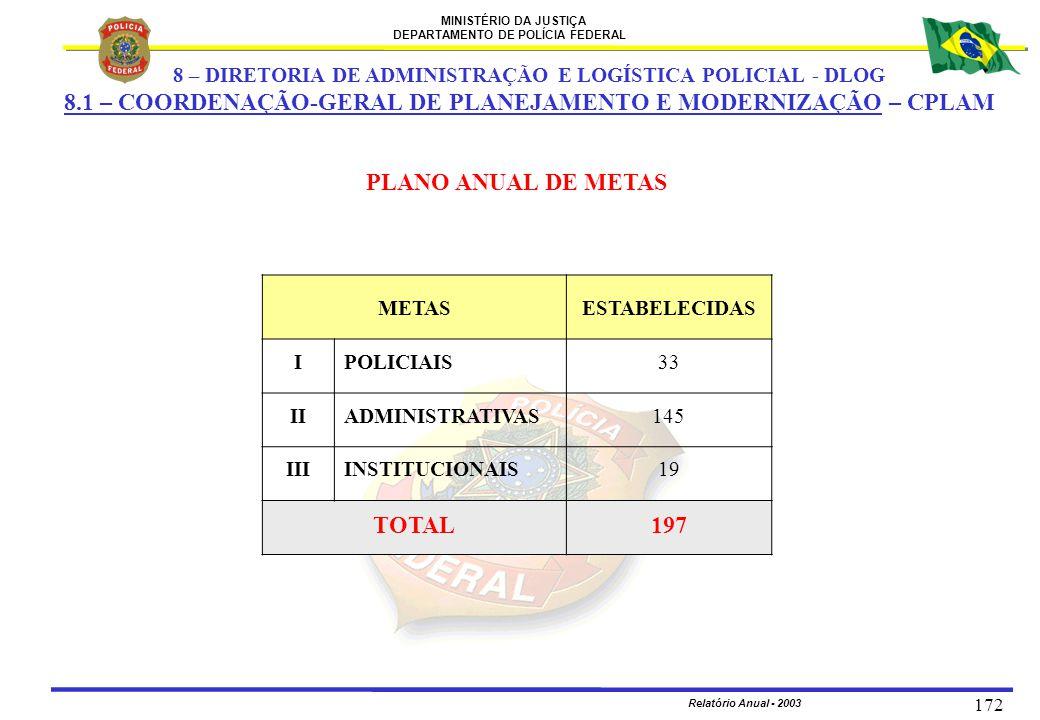 MINISTÉRIO DA JUSTIÇA DEPARTAMENTO DE POLÍCIA FEDERAL Relatório Anual - 2003 172 METASESTABELECIDAS IPOLICIAIS33 IIADMINISTRATIVAS145 IIIINSTITUCIONAI