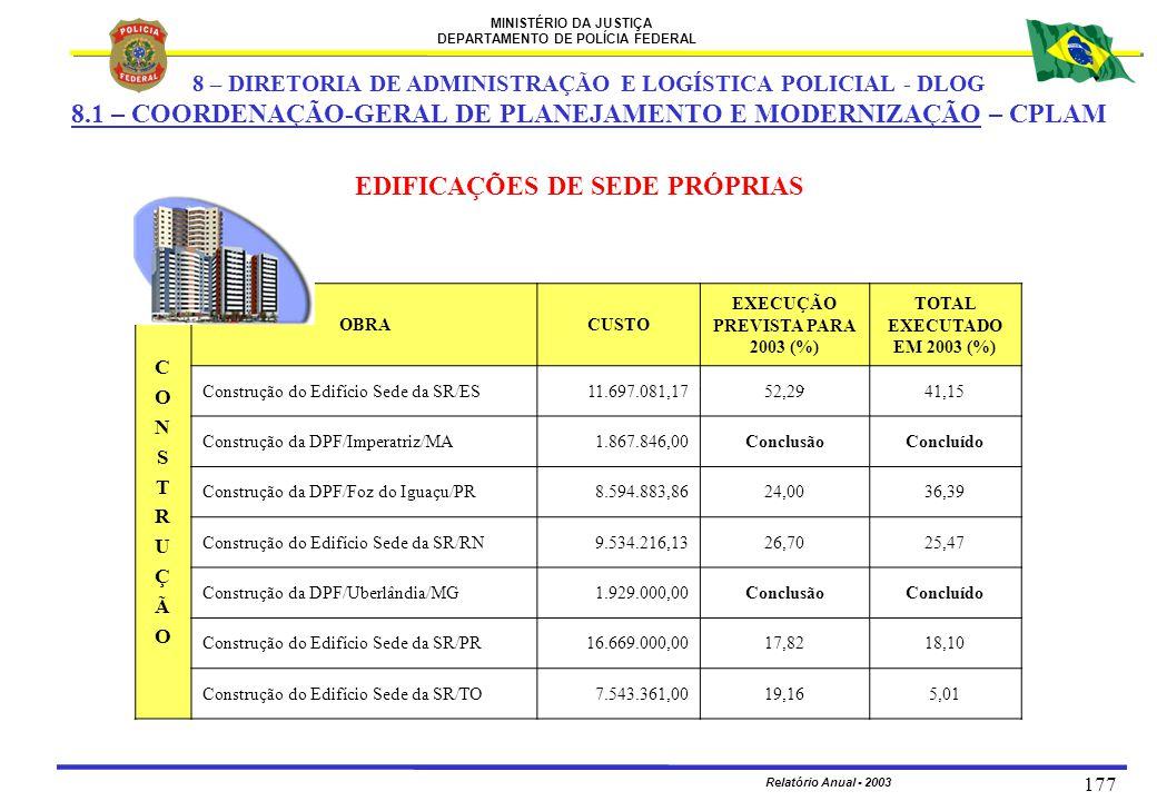 MINISTÉRIO DA JUSTIÇA DEPARTAMENTO DE POLÍCIA FEDERAL Relatório Anual - 2003 177 EDIFICAÇÕES DE SEDE PRÓPRIAS CONSTRUÇÃOCONSTRUÇÃO OBRACUSTO EXECUÇÃO