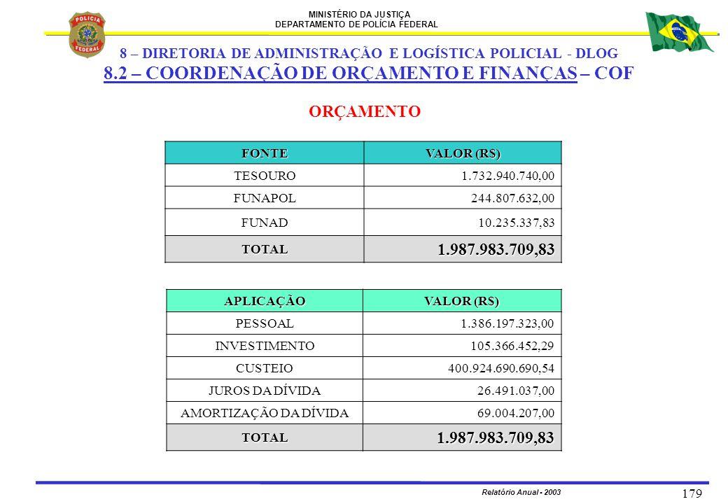 MINISTÉRIO DA JUSTIÇA DEPARTAMENTO DE POLÍCIA FEDERAL Relatório Anual - 2003 179 ORÇAMENTO FONTE VALOR (R$) TESOURO1.732.940.740,00 FUNAPOL244.807.632