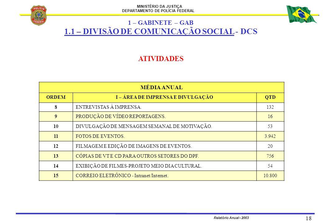 MINISTÉRIO DA JUSTIÇA DEPARTAMENTO DE POLÍCIA FEDERAL Relatório Anual - 2003 18 ATIVIDADES MÉDIA ANUAL ORDEMI – ÁREA DE IMPRENSA E DIVULGAÇÃOQTD 8 ENT