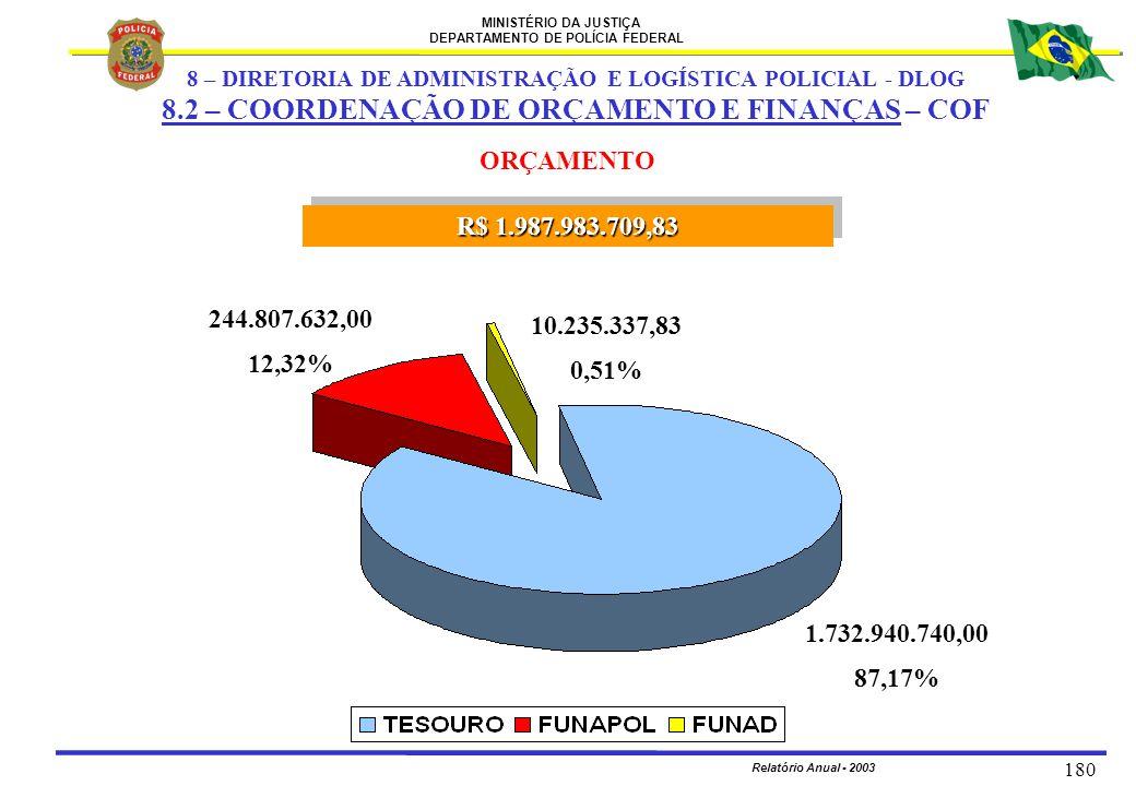 MINISTÉRIO DA JUSTIÇA DEPARTAMENTO DE POLÍCIA FEDERAL Relatório Anual - 2003 180 ORÇAMENTO R$ 1.987.983.709,83 244.807.632,00 12,32% 10.235.337,83 0,5