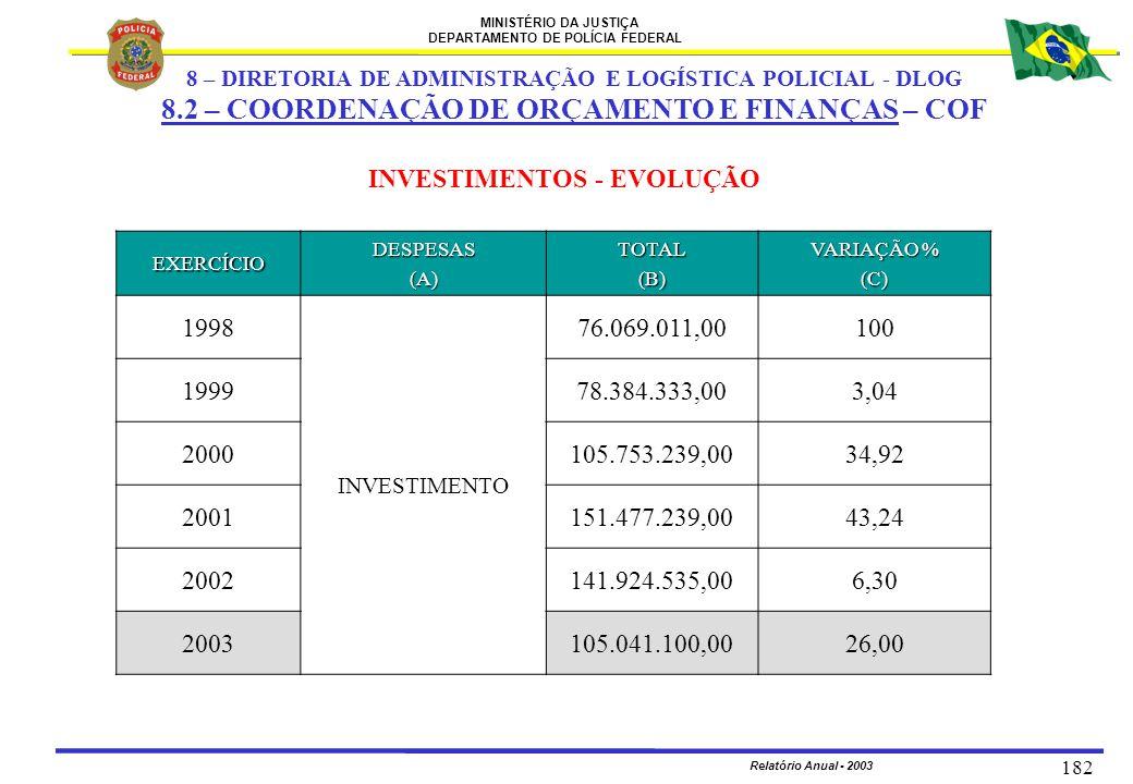 MINISTÉRIO DA JUSTIÇA DEPARTAMENTO DE POLÍCIA FEDERAL Relatório Anual - 2003 182 INVESTIMENTOS - EVOLUÇÃO EXERCÍCIODESPESAS(A)TOTAL(B) VARIAÇÃO % (C)