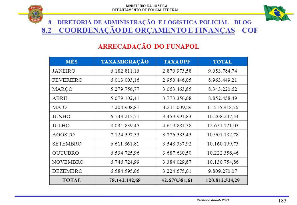 MINISTÉRIO DA JUSTIÇA DEPARTAMENTO DE POLÍCIA FEDERAL Relatório Anual - 2003 183 ARRECADAÇÃO DO FUNAPOL MÊSTAXA MIGRAÇÃOTAXA DPFTOTAL JANEIRO6.182.811