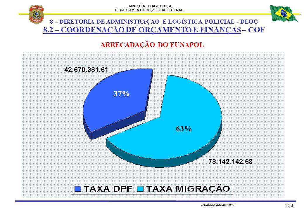 MINISTÉRIO DA JUSTIÇA DEPARTAMENTO DE POLÍCIA FEDERAL Relatório Anual - 2003 184 37% 63% ARRECADAÇÃO DO FUNAPOL 42.670.381,61 78.142.142,68 8 – DIRETO