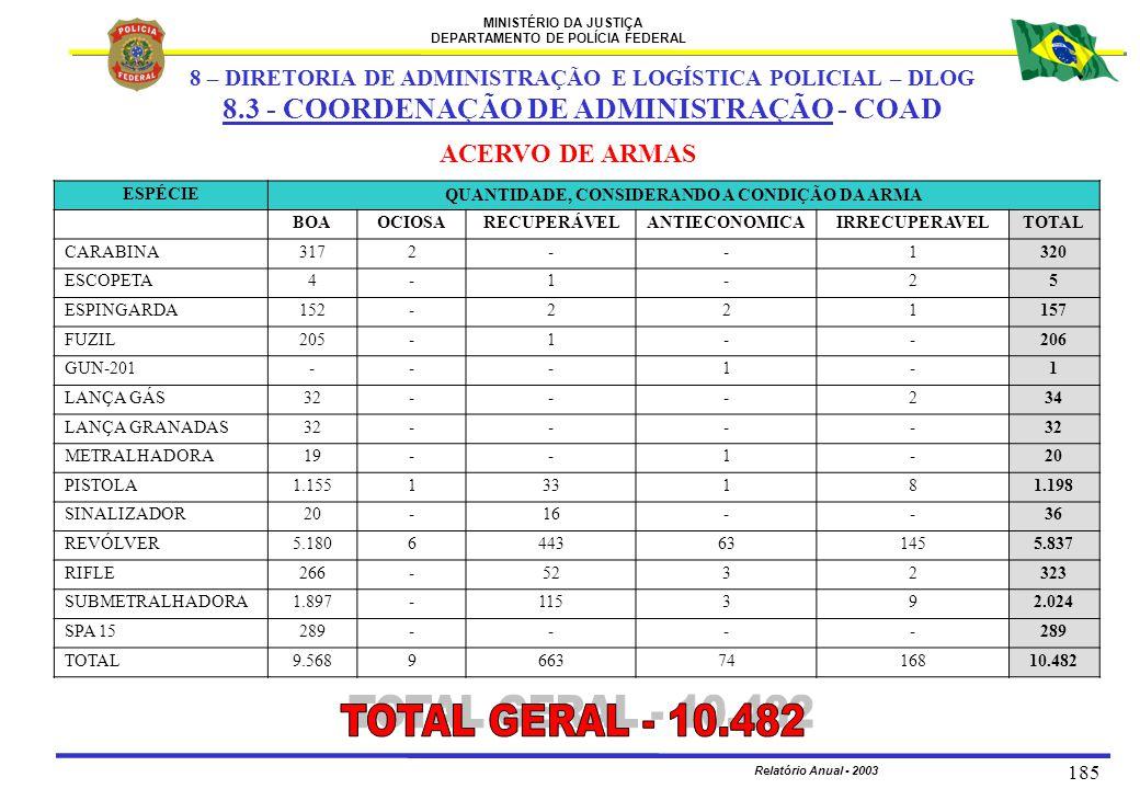MINISTÉRIO DA JUSTIÇA DEPARTAMENTO DE POLÍCIA FEDERAL Relatório Anual - 2003 185 ACERVO DE ARMAS 8 – DIRETORIA DE ADMINISTRAÇÃO E LOGÍSTICA POLICIAL –