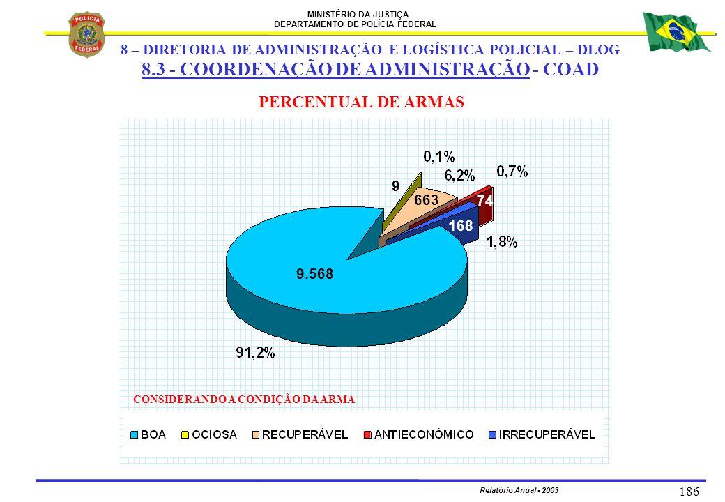 MINISTÉRIO DA JUSTIÇA DEPARTAMENTO DE POLÍCIA FEDERAL Relatório Anual - 2003 186 PERCENTUAL DE ARMAS CONSIDERANDO A CONDIÇÃO DA ARMA 9.568 74 9 168 66