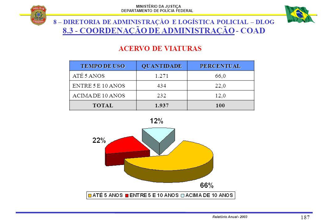 MINISTÉRIO DA JUSTIÇA DEPARTAMENTO DE POLÍCIA FEDERAL Relatório Anual - 2003 187 ACERVO DE VIATURAS TEMPO DE USO QUANTIDADEPERCENTUAL ATÉ 5 ANOS1.2716
