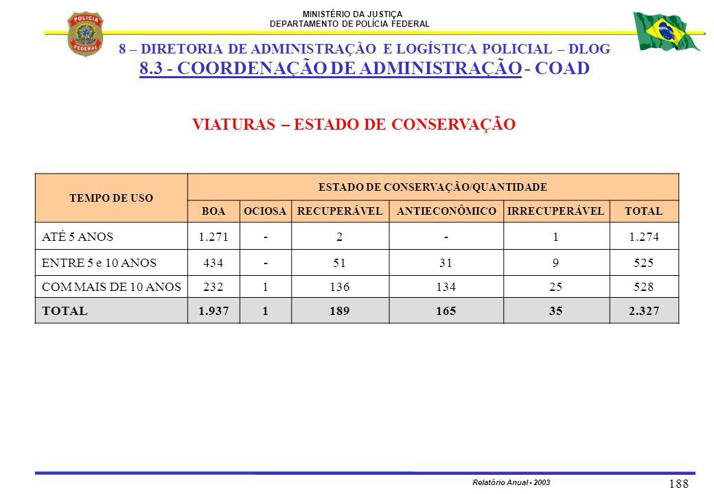 MINISTÉRIO DA JUSTIÇA DEPARTAMENTO DE POLÍCIA FEDERAL Relatório Anual - 2003 188 VIATURAS – ESTADO DE CONSERVAÇÃO TEMPO DE USO ESTADO DE CONSERVAÇÃO/Q
