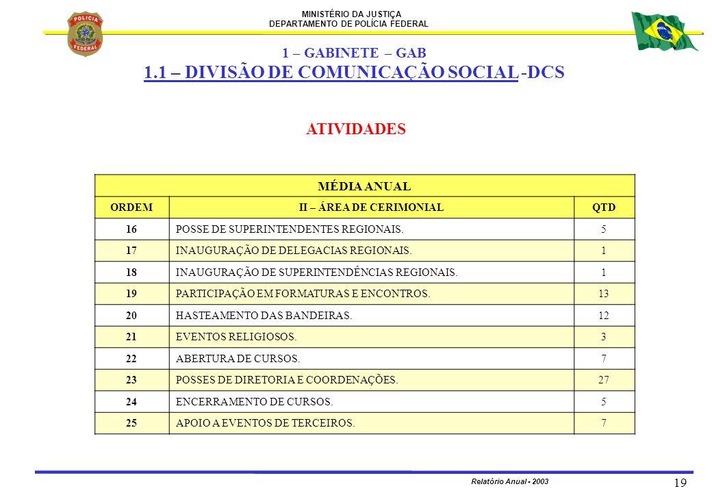 MINISTÉRIO DA JUSTIÇA DEPARTAMENTO DE POLÍCIA FEDERAL Relatório Anual - 2003 19 ATIVIDADES MÉDIA ANUAL ORDEMII – ÁREA DE CERIMONIALQTD 1616POSSE DE SU