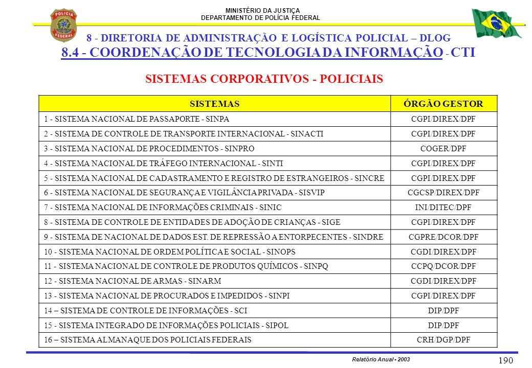 MINISTÉRIO DA JUSTIÇA DEPARTAMENTO DE POLÍCIA FEDERAL Relatório Anual - 2003 190 SISTEMAS CORPORATIVOS - POLICIAIS SISTEMASÓRGÃO GESTOR 1 - SISTEMA NA