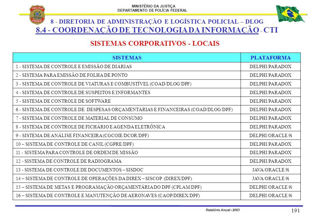 MINISTÉRIO DA JUSTIÇA DEPARTAMENTO DE POLÍCIA FEDERAL Relatório Anual - 2003 191 SISTEMAS CORPORATIVOS - LOCAIS SISTEMASPLATAFORMA 1 - SISTEMA DE CONT