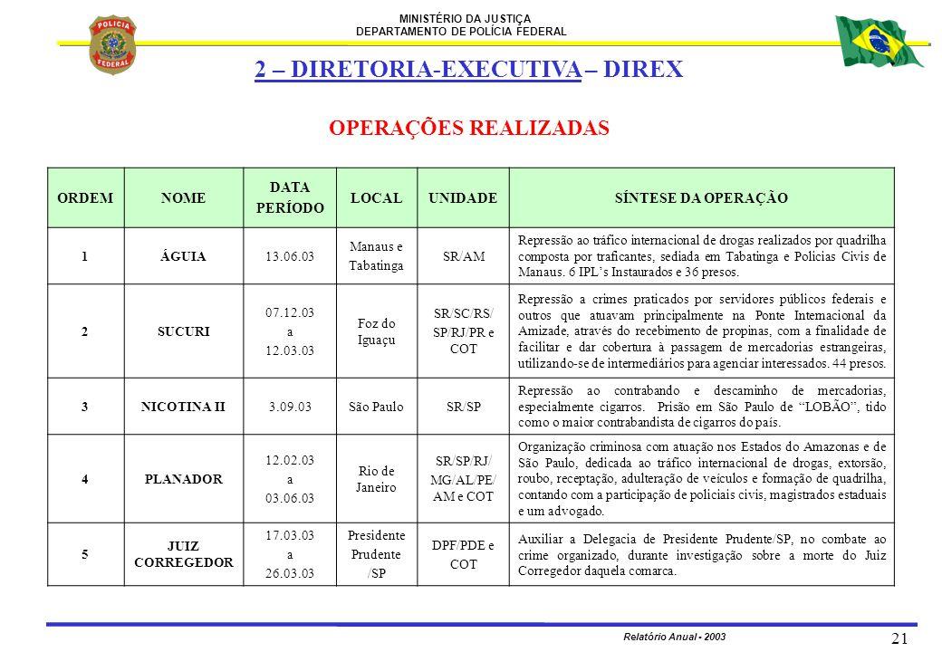 MINISTÉRIO DA JUSTIÇA DEPARTAMENTO DE POLÍCIA FEDERAL Relatório Anual - 2003 21 ORDEMNOME DATA PERÍODO LOCALUNIDADESÍNTESE DA OPERAÇÃO 1ÁGUIA13.06.03