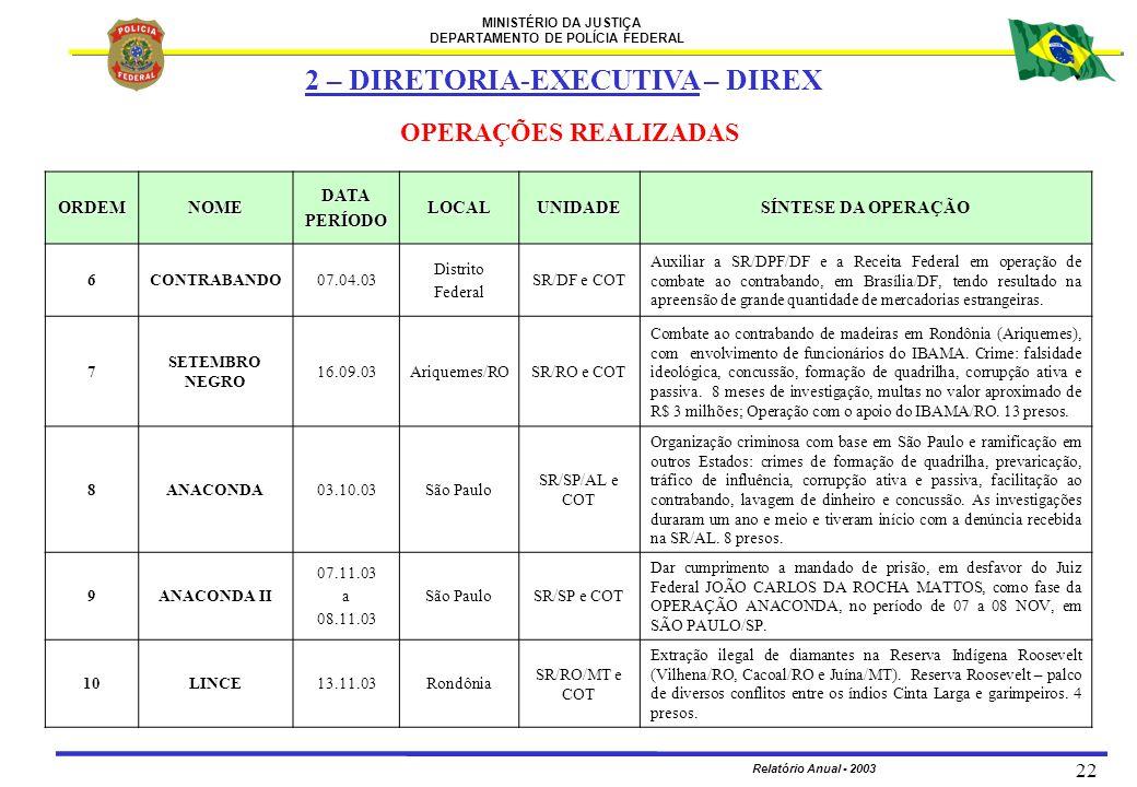 MINISTÉRIO DA JUSTIÇA DEPARTAMENTO DE POLÍCIA FEDERAL Relatório Anual - 2003 22 ORDEMNOMEDATAPERÍODOLOCALUNIDADE SÍNTESE DA SÍNTESE DA OPERAÇÃO 6CONTR