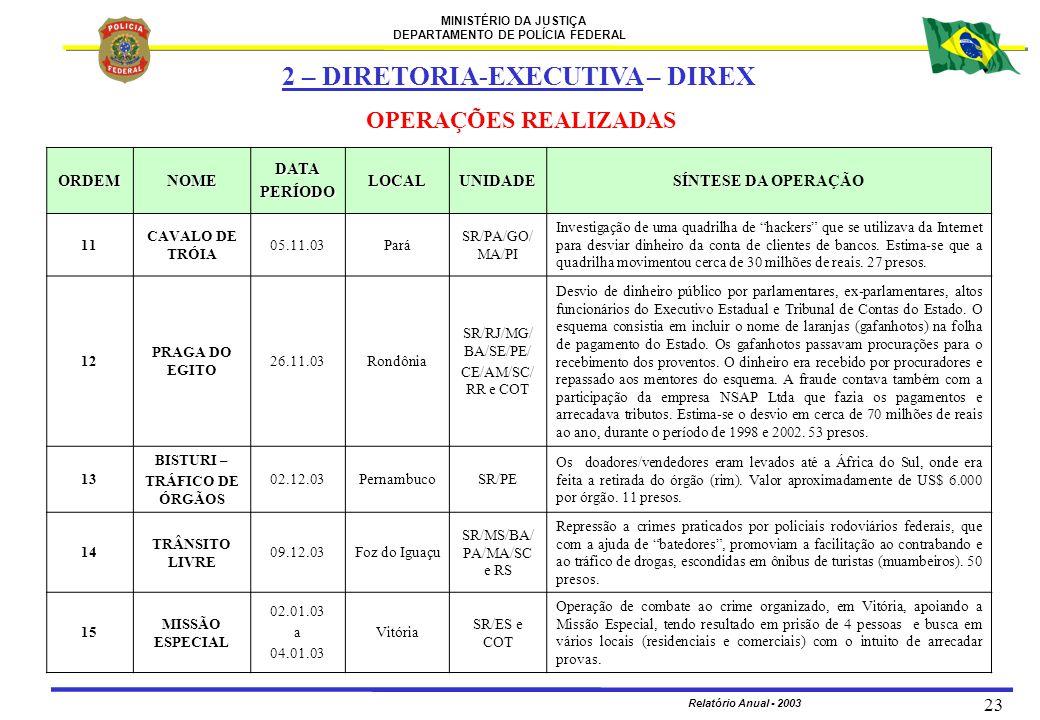 MINISTÉRIO DA JUSTIÇA DEPARTAMENTO DE POLÍCIA FEDERAL Relatório Anual - 2003 23 ORDEMNOMEDATAPERÍODOLOCALUNIDADE SÍNTESE DA SÍNTESE DA OPERAÇÃO 11 CAV