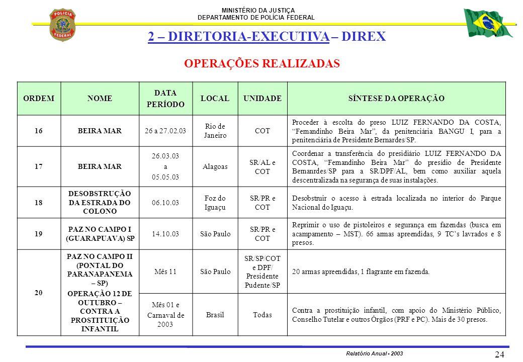 MINISTÉRIO DA JUSTIÇA DEPARTAMENTO DE POLÍCIA FEDERAL Relatório Anual - 2003 24 ORDEMNOMEDATAPERÍODOLOCALUNIDADE SÍNTESE DA SÍNTESE DA OPERAÇÃO 16BEIR