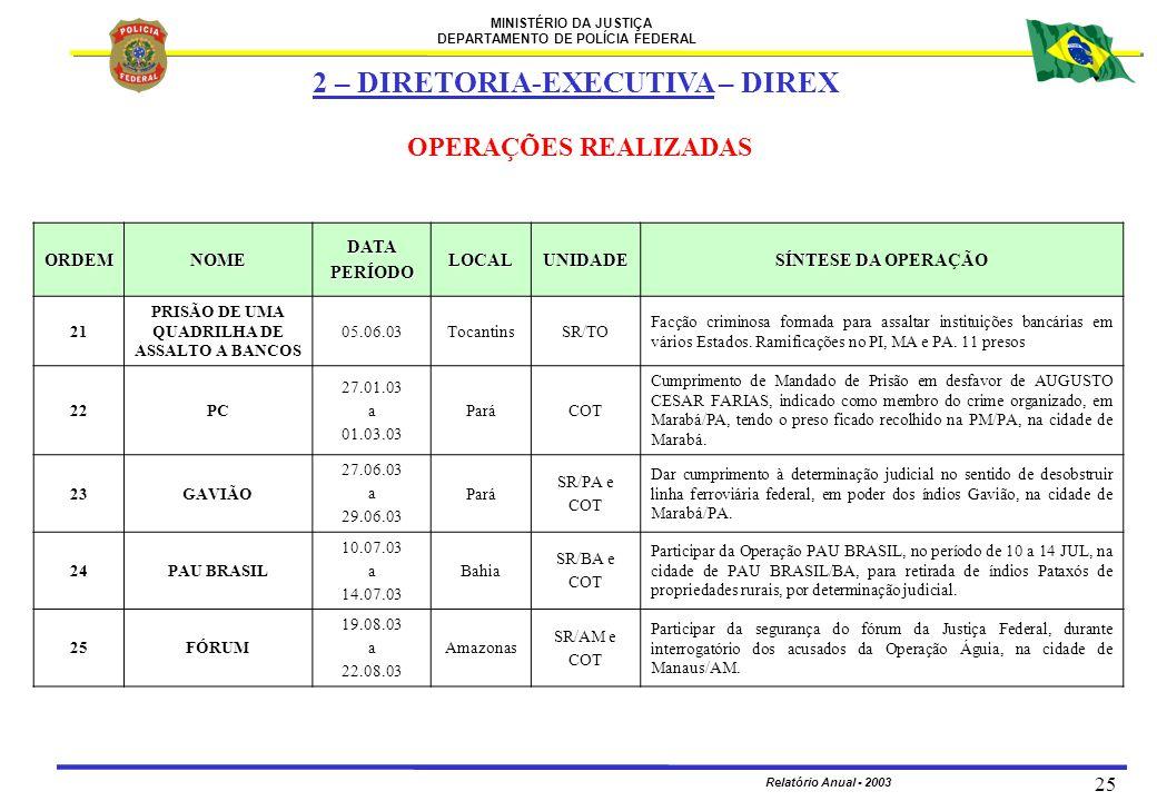 MINISTÉRIO DA JUSTIÇA DEPARTAMENTO DE POLÍCIA FEDERAL Relatório Anual - 2003 25 ORDEMNOMEDATAPERÍODOLOCALUNIDADE SÍNTESE DA SÍNTESE DA OPERAÇÃO 21 PRI