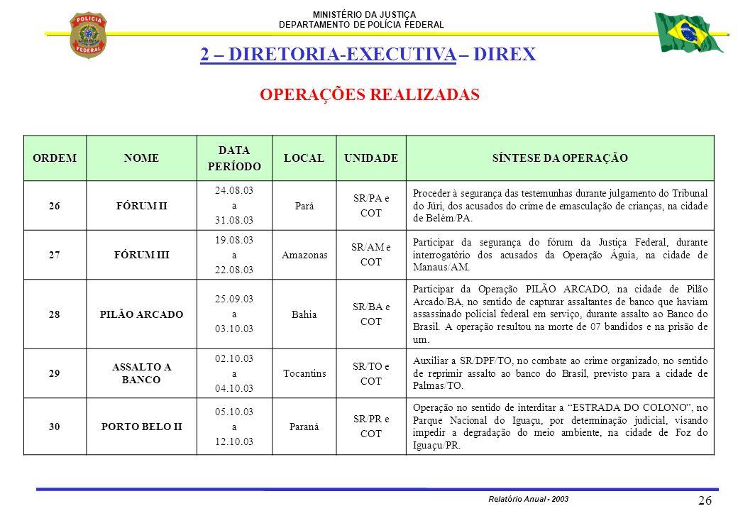 MINISTÉRIO DA JUSTIÇA DEPARTAMENTO DE POLÍCIA FEDERAL Relatório Anual - 2003 26 ORDEMNOMEDATAPERÍODOLOCALUNIDADE SÍNTESE DA SÍNTESE DA OPERAÇÃO 26FÓRU