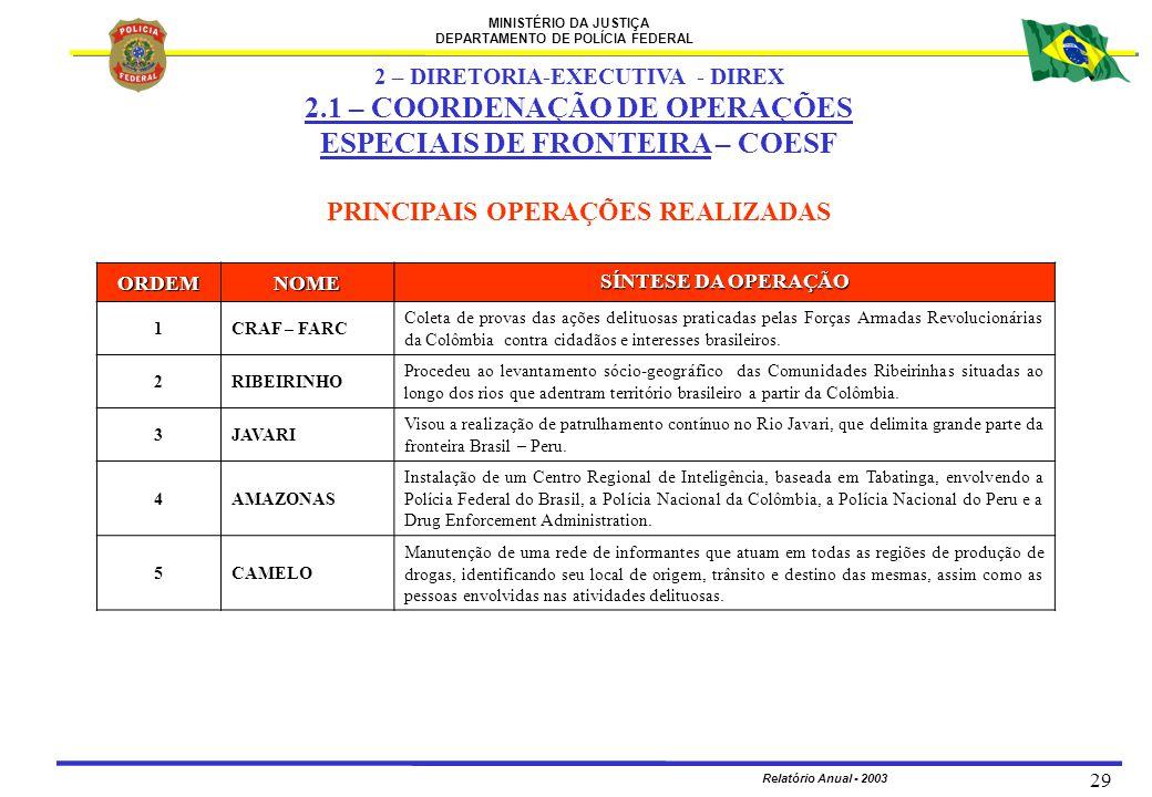 MINISTÉRIO DA JUSTIÇA DEPARTAMENTO DE POLÍCIA FEDERAL Relatório Anual - 2003 29 PRINCIPAIS OPERAÇÕES REALIZADAS ORDEMNOME SÍNTESE DA OPERAÇÃO 1CRAF –
