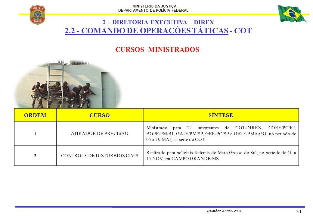MINISTÉRIO DA JUSTIÇA DEPARTAMENTO DE POLÍCIA FEDERAL Relatório Anual - 2003 31 CURSOS MINISTRADOS 2 – DIRETORIA-EXECUTIVA - DIREX 2.2 - COMANDO DE OP