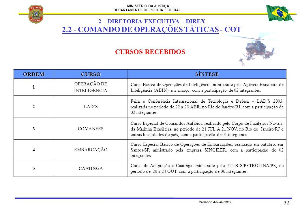 MINISTÉRIO DA JUSTIÇA DEPARTAMENTO DE POLÍCIA FEDERAL Relatório Anual - 2003 32 CURSOS RECEBIDOSORDEMCURSOSÍNTESE 1 OPERAÇÃO DE INTELIGÊNCIA Curso Bás