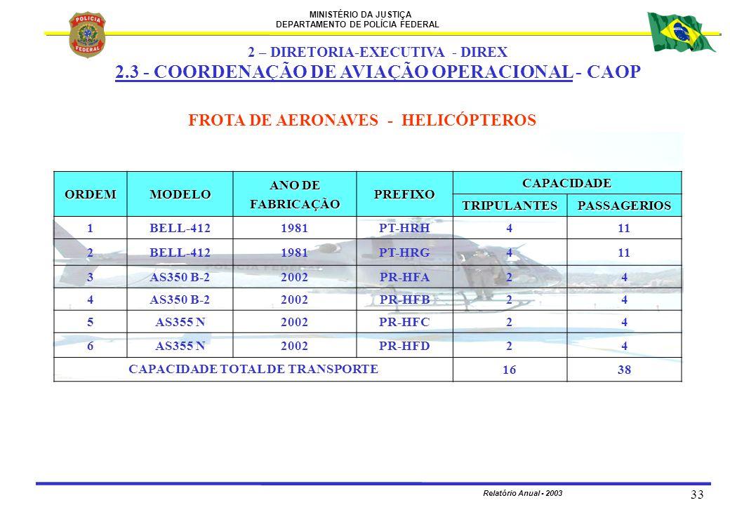 MINISTÉRIO DA JUSTIÇA DEPARTAMENTO DE POLÍCIA FEDERAL Relatório Anual - 2003 33 FROTA DE AERONAVES - HELICÓPTEROS 2 – DIRETORIA-EXECUTIVA - DIREX 2.3