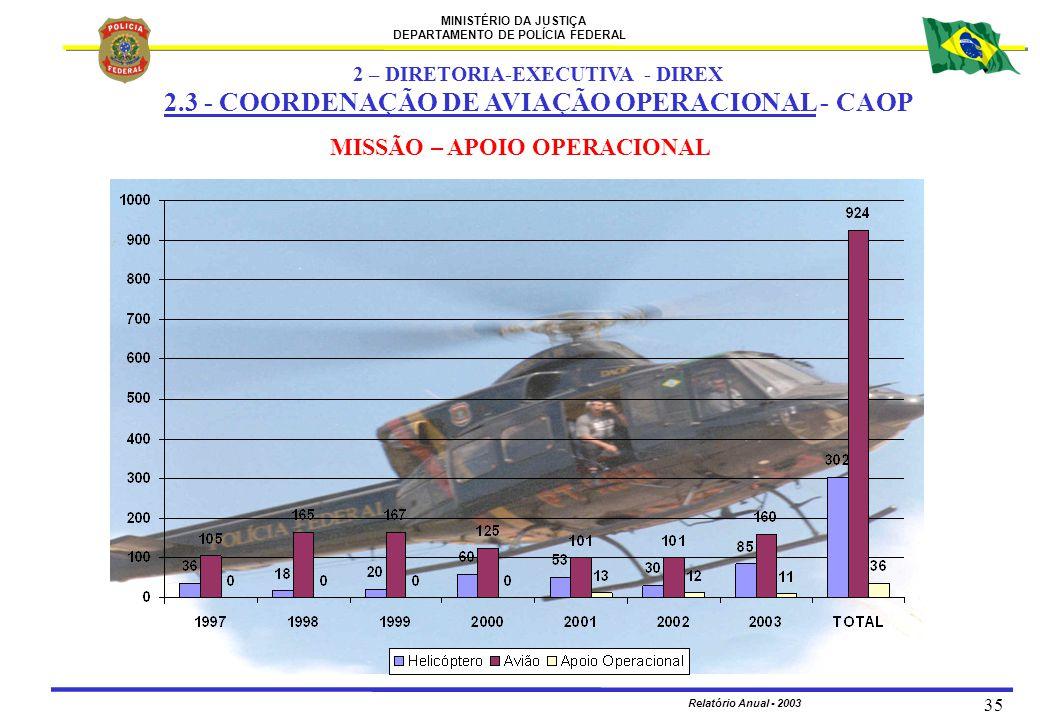 MINISTÉRIO DA JUSTIÇA DEPARTAMENTO DE POLÍCIA FEDERAL Relatório Anual - 2003 35 MISSÃO – APOIO OPERACIONAL 2 – DIRETORIA-EXECUTIVA - DIREX 2.3 - COORD