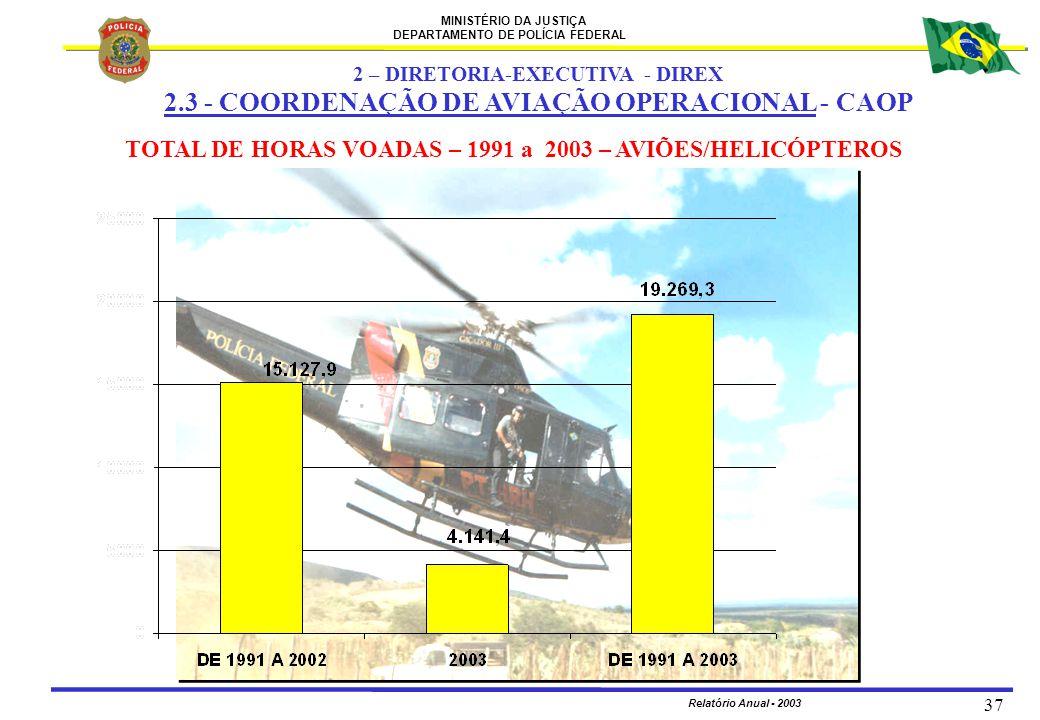 MINISTÉRIO DA JUSTIÇA DEPARTAMENTO DE POLÍCIA FEDERAL Relatório Anual - 2003 37 TOTAL DE HORAS VOADAS – 1991 a 2003 – AVIÕES/HELICÓPTEROS 2 – DIRETORI