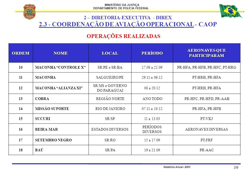 MINISTÉRIO DA JUSTIÇA DEPARTAMENTO DE POLÍCIA FEDERAL Relatório Anual - 2003 39 OPERAÇÕES REALIZADAS ORDEMNOMELOCALPERÍODO AERONAVES QUE PARTICIPARAM