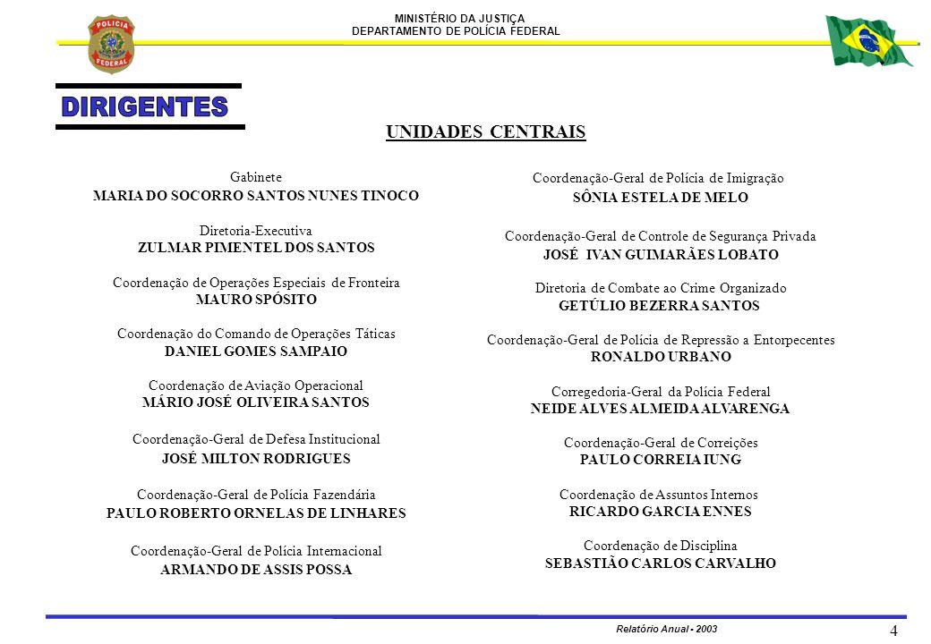 MINISTÉRIO DA JUSTIÇA DEPARTAMENTO DE POLÍCIA FEDERAL Relatório Anual - 2003 5 UNIDADES CENTRAIS Coordenação de Altos Estudos de Segurança Pública OSWALDO PAIVA DA COSTA GOMIDE Coordenação de Ensino FERNANDO DE JESUS Diretoria de Administração e Logística Policial ALCIOMAR GOERSCH Coordenação-Geral de Planejamento e Modernização ALCIOMAR GOERSCH Coordenação de Orçamento e Finanças HELDER LOPES DA COSTA Coordenação de Administração SANDRA CRISTINA DE ARAÚJO Coordenação de Tecnologia da Informação PAULO MARTINS BELTRÃO FILHO Diretoria de Inteligência Policial MARIAN IBRAHIM Diretoria Técnico-Científica GERALDO BERTOLO Instituto Nacional de Criminalística OTÁVIO BRANDÃO CALDAS NETTO Instituo Nacional de Identificação GLEDSTON CAMPOS DOS REIS Diretoria de Gestão de Pessoal JOSÉ ROBERTO ALVES DOS SANTOS Coordenação de Recursos Humanos ROGÉRIO SALES Coordenação de Recrutamento e Seleção MARIA LÚCIA COSTA RIBEIRO PACHECO Academia Nacional de Polícia VIVIANE DA ROSA
