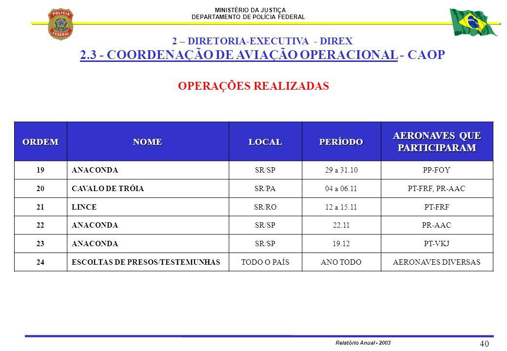 MINISTÉRIO DA JUSTIÇA DEPARTAMENTO DE POLÍCIA FEDERAL Relatório Anual - 2003 40 ORDEMNOMELOCALPERÍODO AERONAVES QUE PARTICIPARAM 19ANACONDASR/SP29 a 3