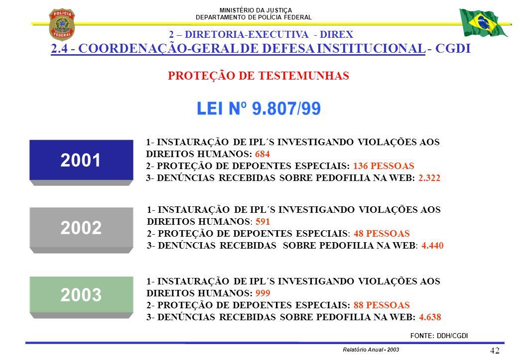 MINISTÉRIO DA JUSTIÇA DEPARTAMENTO DE POLÍCIA FEDERAL Relatório Anual - 2003 42 2 – DIRETORIA-EXECUTIVA - DIREX 2.4 - COORDENAÇÃO-GERAL DE DEFESA INST