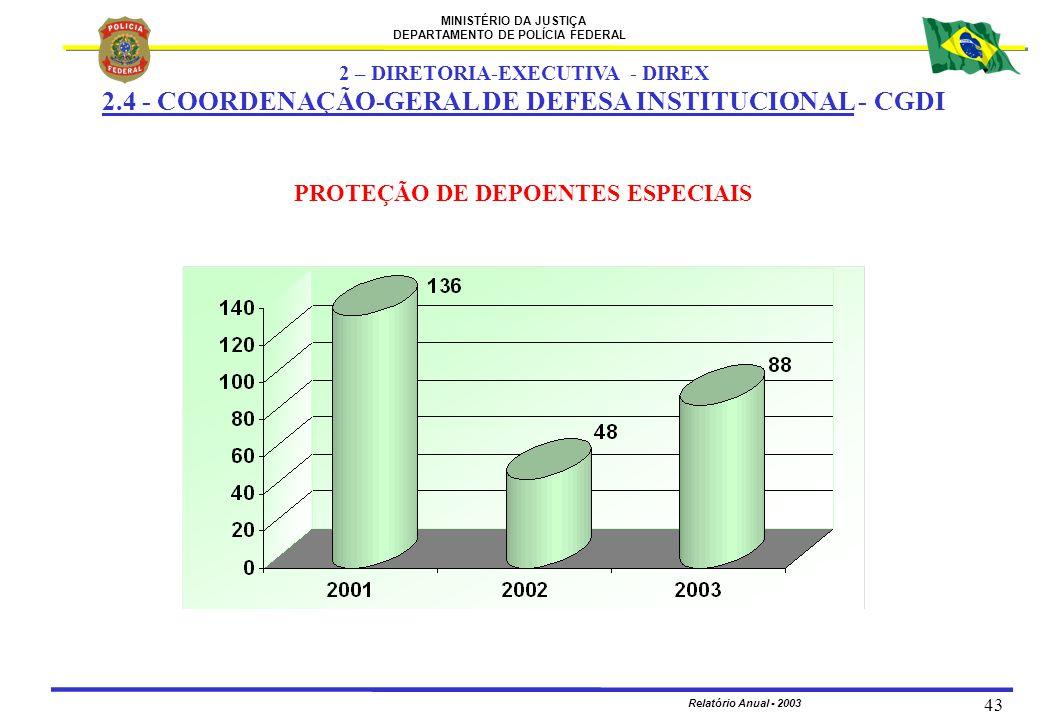 MINISTÉRIO DA JUSTIÇA DEPARTAMENTO DE POLÍCIA FEDERAL Relatório Anual - 2003 43 PROTEÇÃO DE DEPOENTES ESPECIAIS 2 – DIRETORIA-EXECUTIVA - DIREX 2.4 -