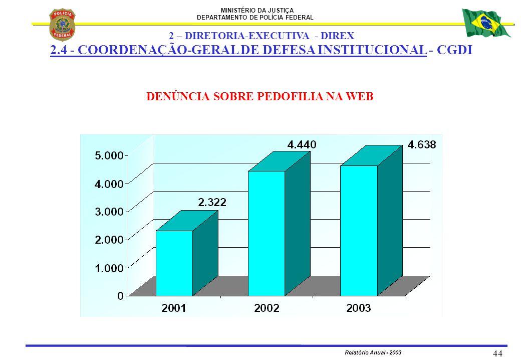 MINISTÉRIO DA JUSTIÇA DEPARTAMENTO DE POLÍCIA FEDERAL Relatório Anual - 2003 44 DENÚNCIA SOBRE PEDOFILIA NA WEB 2 – DIRETORIA-EXECUTIVA - DIREX 2.4 -