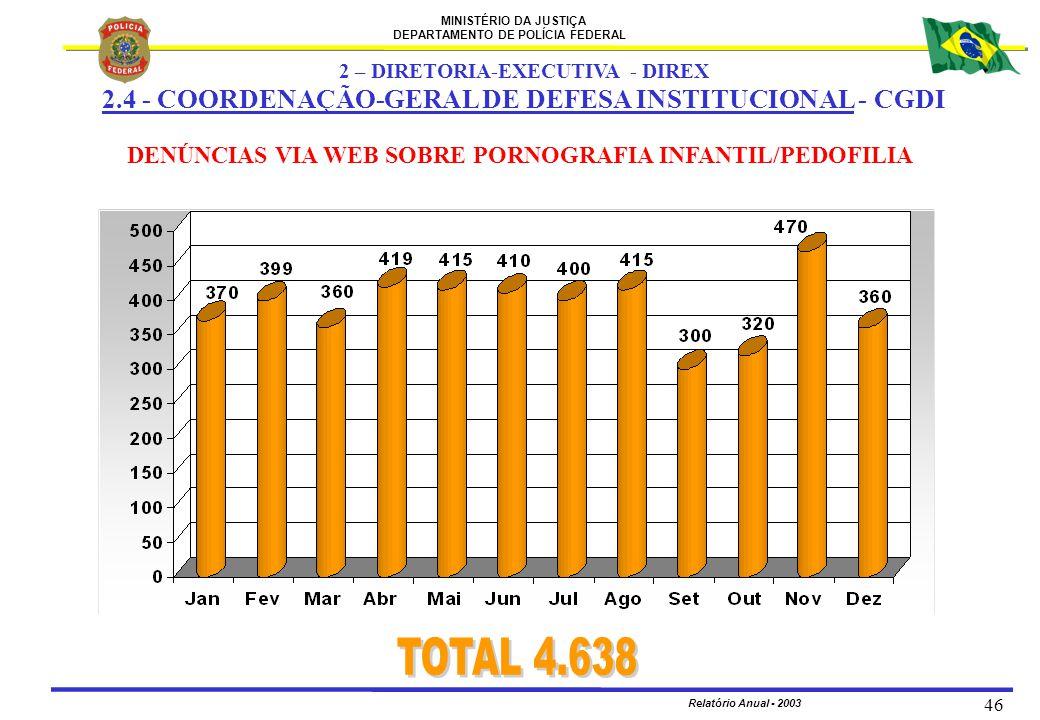 MINISTÉRIO DA JUSTIÇA DEPARTAMENTO DE POLÍCIA FEDERAL Relatório Anual - 2003 46 DENÚNCIAS VIA WEB SOBRE PORNOGRAFIA INFANTIL/PEDOFILIA 2 – DIRETORIA-E