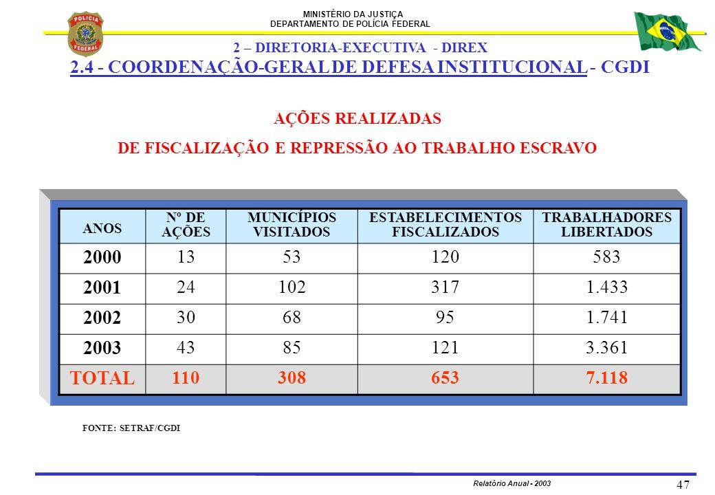 MINISTÉRIO DA JUSTIÇA DEPARTAMENTO DE POLÍCIA FEDERAL Relatório Anual - 2003 47 FONTE: SETRAF/CGDI ANOS Nº DE AÇÕES MUNICÍPIOS VISITADOS ESTABELECIMEN