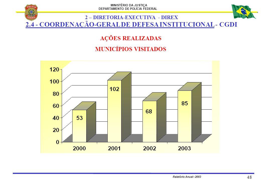 MINISTÉRIO DA JUSTIÇA DEPARTAMENTO DE POLÍCIA FEDERAL Relatório Anual - 2003 48 AÇÕES REALIZADAS MUNICÍPIOS VISITADOS 2 – DIRETORIA-EXECUTIVA - DIREX